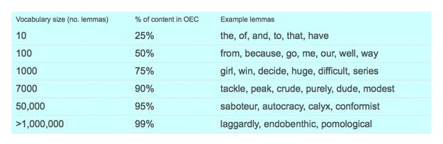 Thống kê từ vựng tiếng Anh cốt lõi